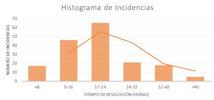 Histograma de incidencias